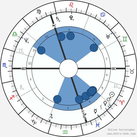 Andrew Fitzherbert wikipedia, horoscope, astrology, instagram