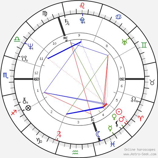 Andrew Fitzherbert tema natale, oroscopo, Andrew Fitzherbert oroscopi gratuiti, astrologia