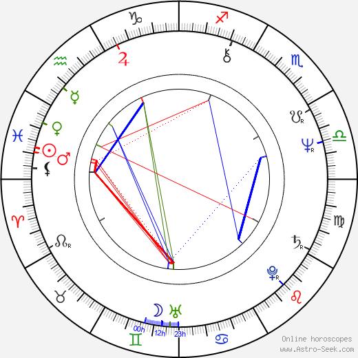 Antonello Venditti astro natal birth chart, Antonello Venditti horoscope, astrology