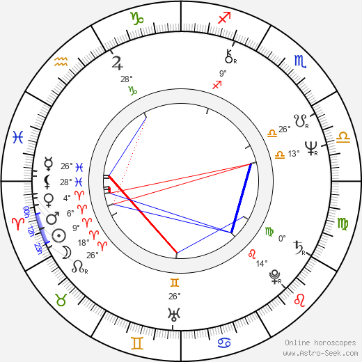 Beatriz Monroy birth chart, biography, wikipedia 2020, 2021