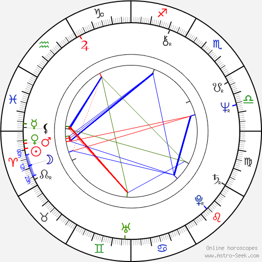 Beatriz Monroy birth chart, Beatriz Monroy astro natal horoscope, astrology