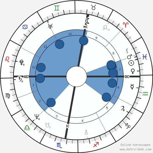 Bernard Arnault wikipedia, horoscope, astrology, instagram