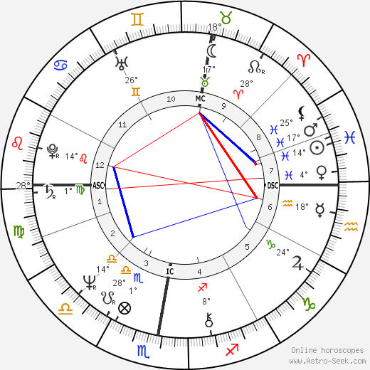Bernard Arnault birth chart, biography, wikipedia 2019, 2020
