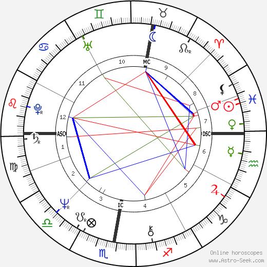 Bernard Arnault birth chart, Bernard Arnault astro natal horoscope, astrology