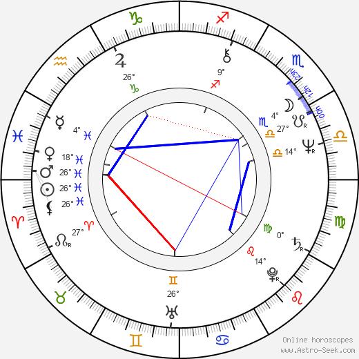 Bernard Farcy birth chart, biography, wikipedia 2019, 2020