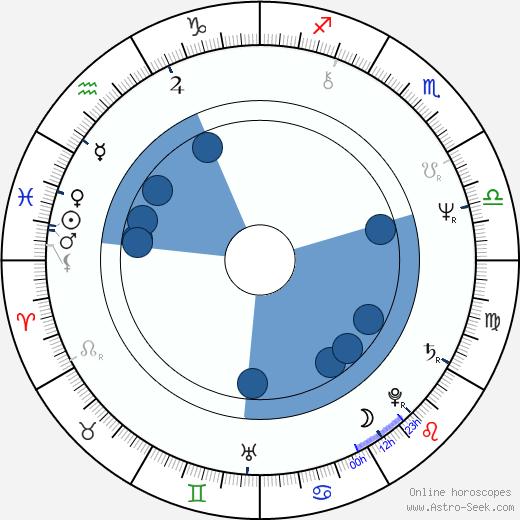 Cezmi Baskin wikipedia, horoscope, astrology, instagram