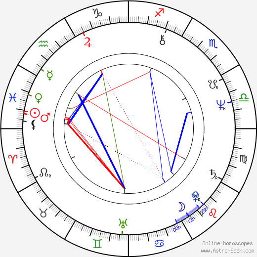 Cezmi Baskin birth chart, Cezmi Baskin astro natal horoscope, astrology