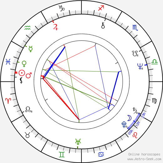 Charles Levin birth chart, Charles Levin astro natal horoscope, astrology