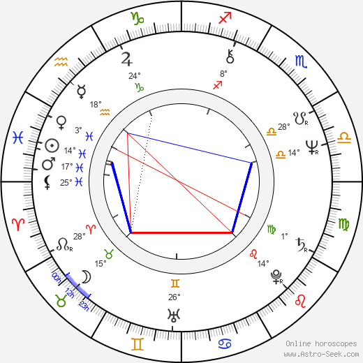 Dagmar Bláhová birth chart, biography, wikipedia 2020, 2021