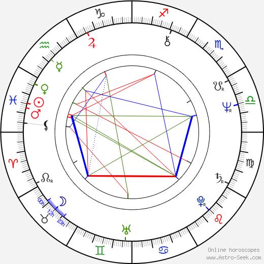 Dagmar Bláhová день рождения гороскоп, Dagmar Bláhová Натальная карта онлайн