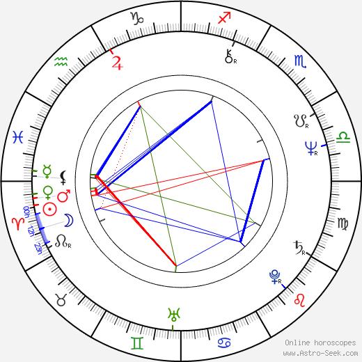 Dana Gillespie день рождения гороскоп, Dana Gillespie Натальная карта онлайн