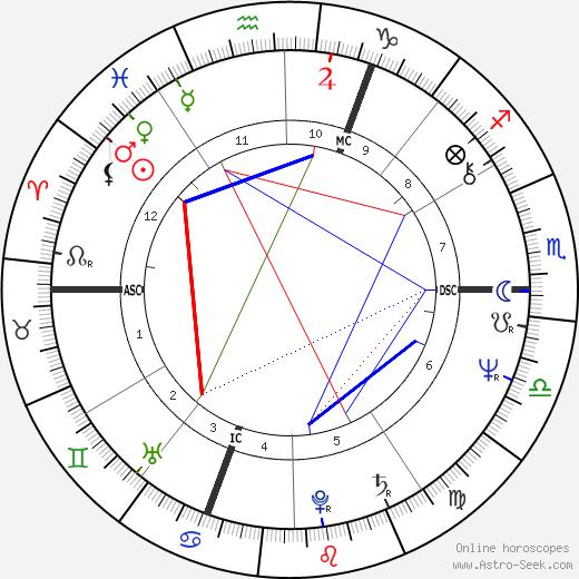 Даниэль Лавуа Daniel Lavoie день рождения гороскоп, Daniel Lavoie Натальная карта онлайн