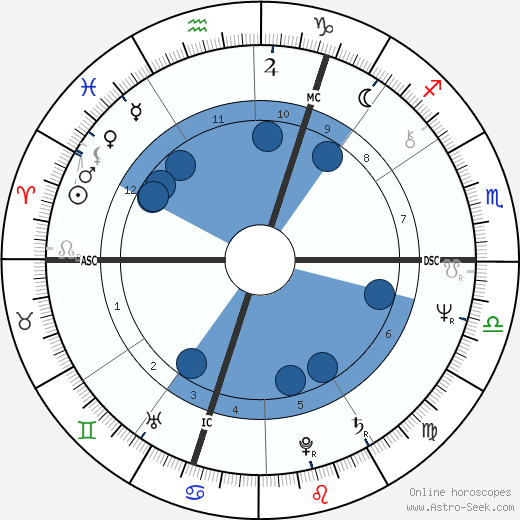 David Heathcoat-Amery wikipedia, horoscope, astrology, instagram