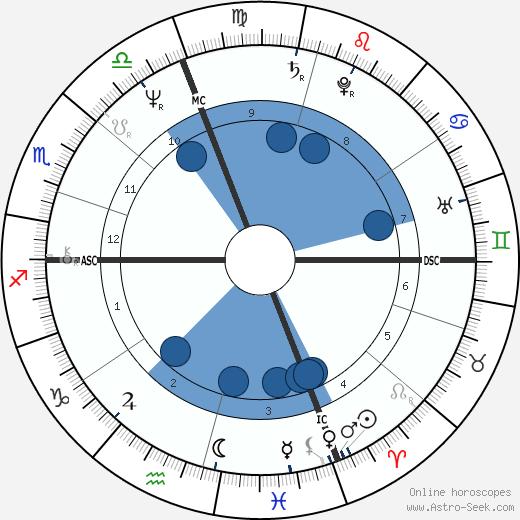 Eugenia Last wikipedia, horoscope, astrology, instagram