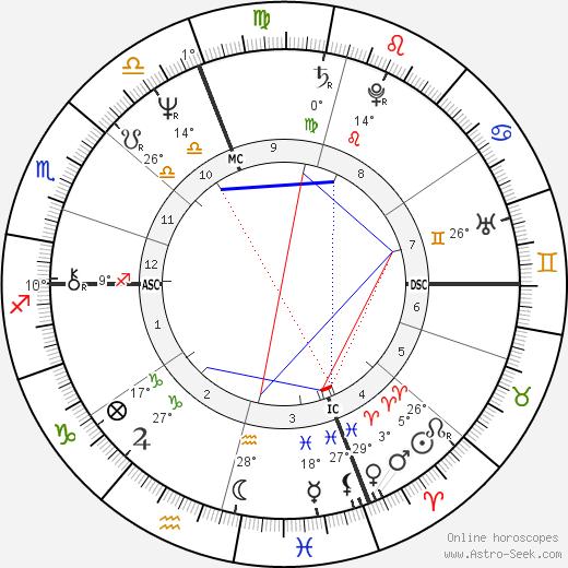 Eugenia Last birth chart, biography, wikipedia 2019, 2020