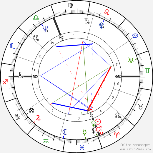 Eugenia Last birth chart, Eugenia Last astro natal horoscope, astrology