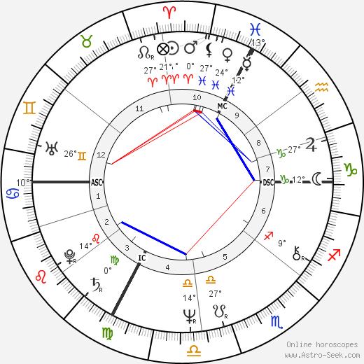 Fanny Ardant birth chart, biography, wikipedia 2019, 2020