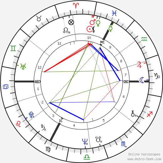 Fanny Ardant astro natal birth chart, Fanny Ardant horoscope, astrology