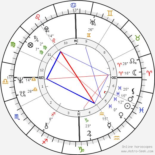 Gates McFadden birth chart, biography, wikipedia 2019, 2020