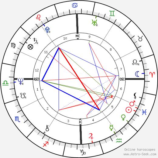 Gates McFadden astro natal birth chart, Gates McFadden horoscope, astrology