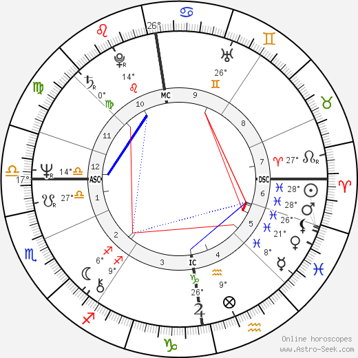 Hannele Huovi birth chart, biography, wikipedia 2017, 2018