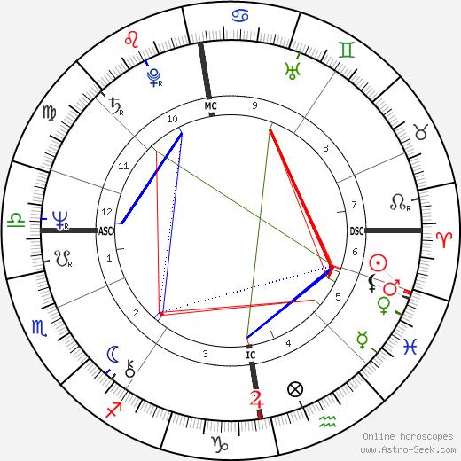 Hannele Huovi день рождения гороскоп, Hannele Huovi Натальная карта онлайн