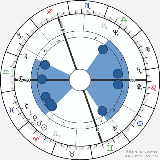 Jamie Faunt wikipedia, horoscope, astrology, instagram