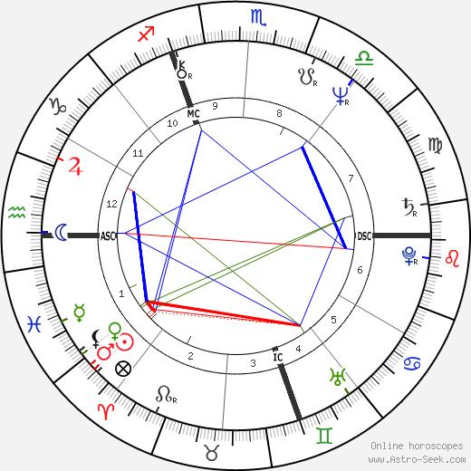 Jamie Faunt tema natale, oroscopo, Jamie Faunt oroscopi gratuiti, astrologia