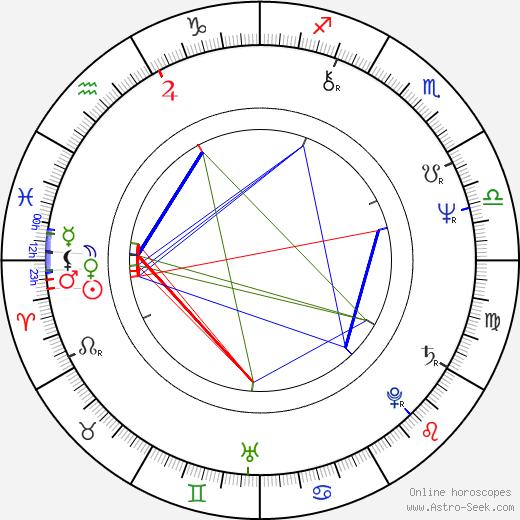 Jason Robards III birth chart, Jason Robards III astro natal horoscope, astrology