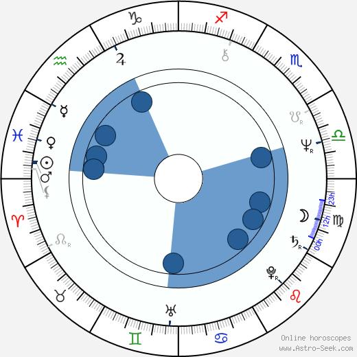 Jin-hie Han wikipedia, horoscope, astrology, instagram