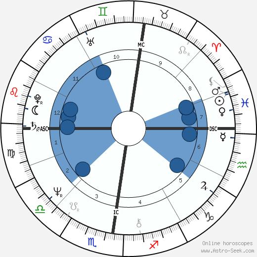 Joel Colin wikipedia, horoscope, astrology, instagram