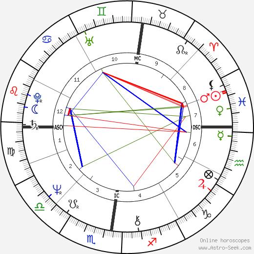 Joel Colin tema natale, oroscopo, Joel Colin oroscopi gratuiti, astrologia