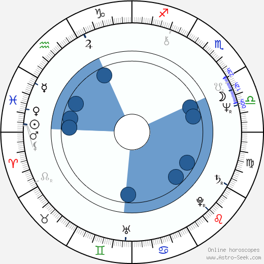Joseph Pilato wikipedia, horoscope, astrology, instagram