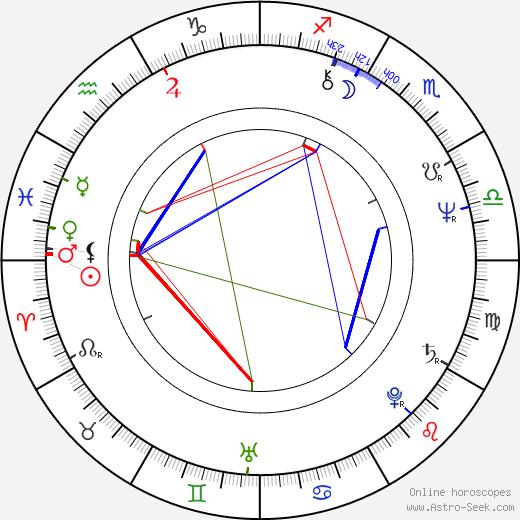 Libuše Zátková astro natal birth chart, Libuše Zátková horoscope, astrology