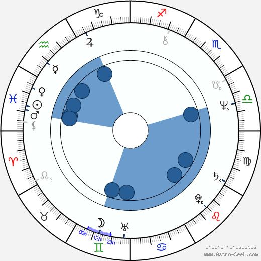 Lizbeth MacKay wikipedia, horoscope, astrology, instagram