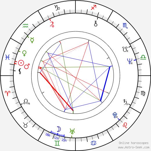 Lizbeth MacKay birth chart, Lizbeth MacKay astro natal horoscope, astrology