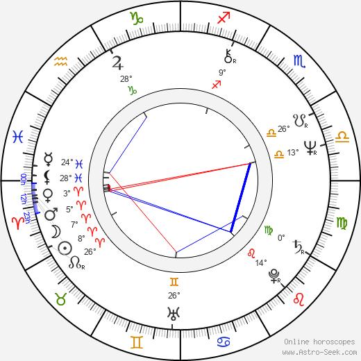 Michael Brecker birth chart, biography, wikipedia 2020, 2021
