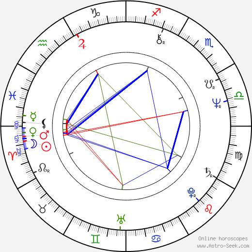 Michael Brecker birth chart, Michael Brecker astro natal horoscope, astrology