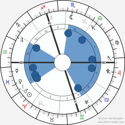 Michael Hartl wikipedia, horoscope, astrology, instagram