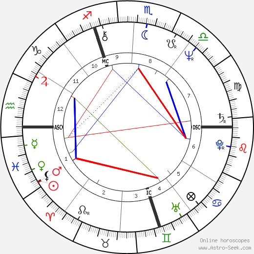 Michael Hartl tema natale, oroscopo, Michael Hartl oroscopi gratuiti, astrologia