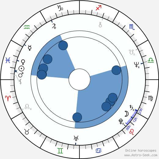 Moctesuma Esparza wikipedia, horoscope, astrology, instagram