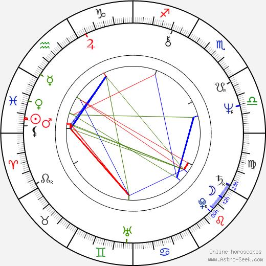 Moctesuma Esparza astro natal birth chart, Moctesuma Esparza horoscope, astrology