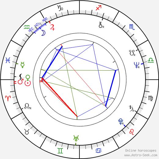 Nick Lowe birth chart, Nick Lowe astro natal horoscope, astrology
