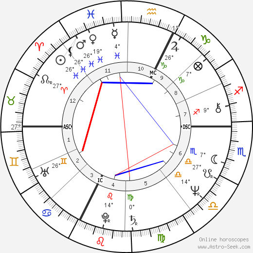 Patrick Duffy birth chart, biography, wikipedia 2018, 2019
