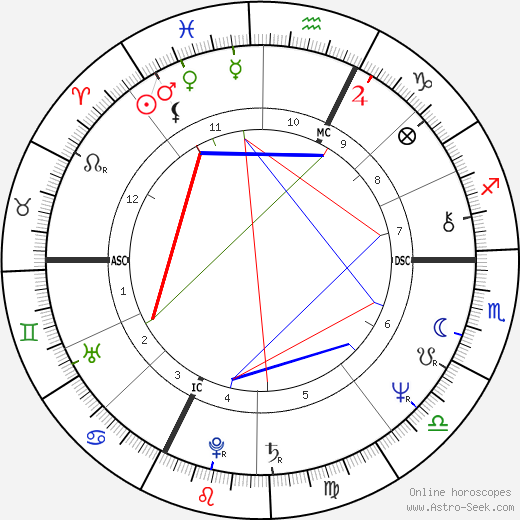 Patrick Duffy astro natal birth chart, Patrick Duffy horoscope, astrology