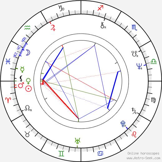 Патрик Зюскинд Patrick Süskind день рождения гороскоп, Patrick Süskind Натальная карта онлайн