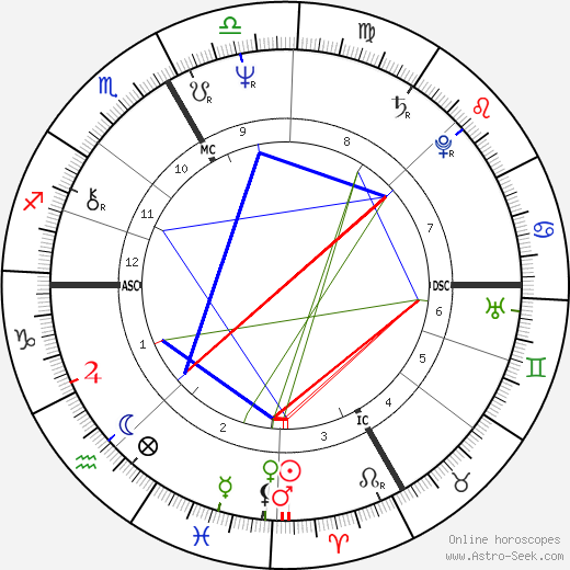 Филипп де Вилье Philippe de Villiers день рождения гороскоп, Philippe de Villiers Натальная карта онлайн