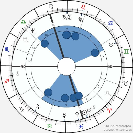 Phillip Currie wikipedia, horoscope, astrology, instagram