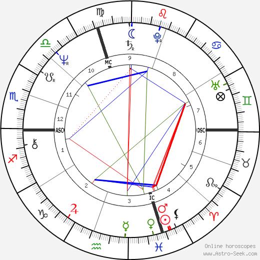 Phillip Currie день рождения гороскоп, Phillip Currie Натальная карта онлайн