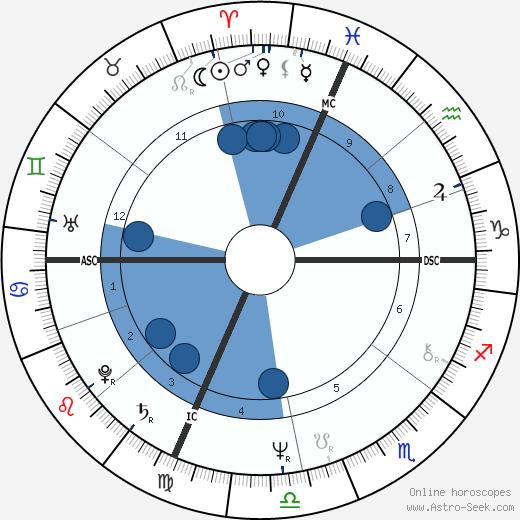 Ray Magliozzi wikipedia, horoscope, astrology, instagram
